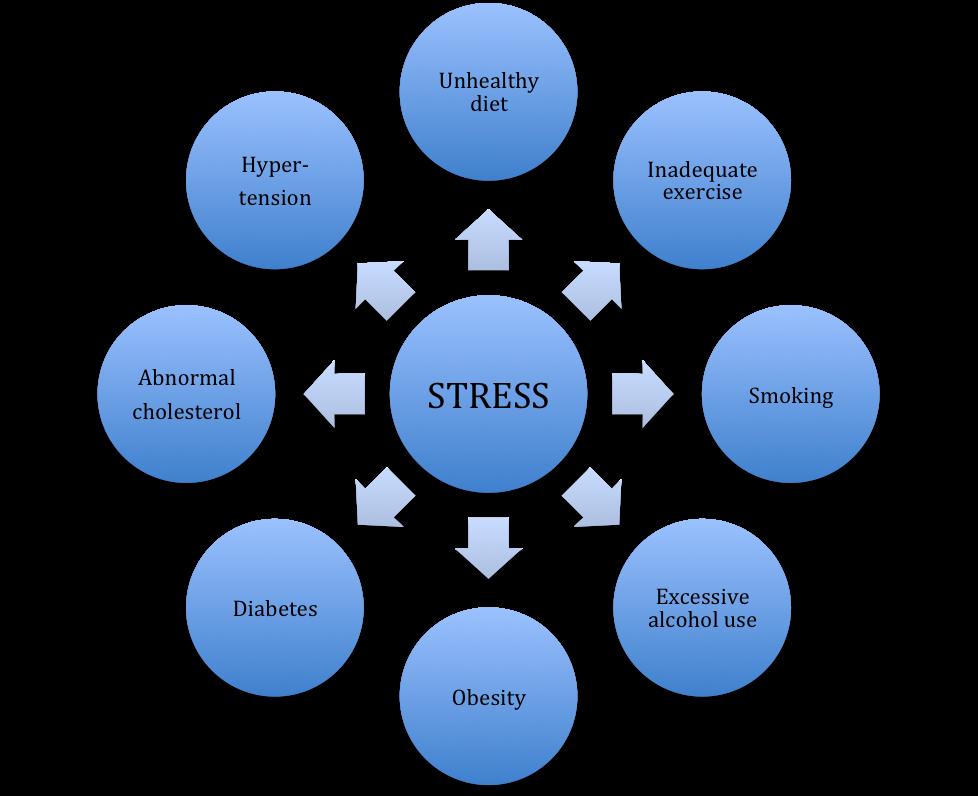 Stress can kill