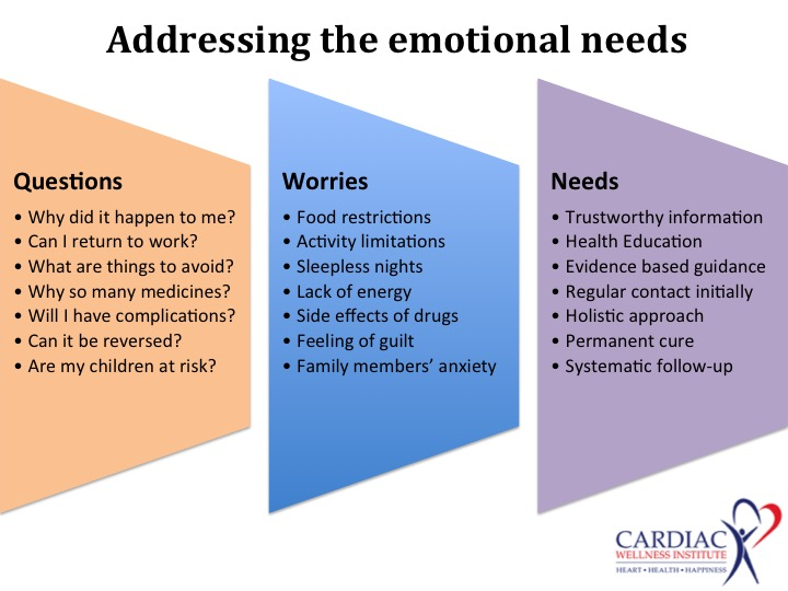 emotions of a heart patient – Cardiac Wellness Institute